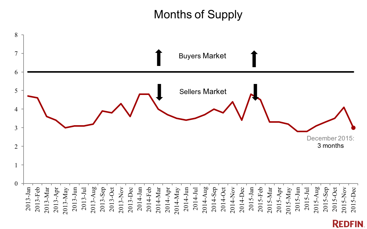 Real Estate Pulse 2016 Short Supply Continues to Push Home Prices Up (2)